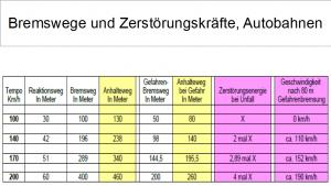 02_bremswege_zerstoerungskraefte_autobahnen