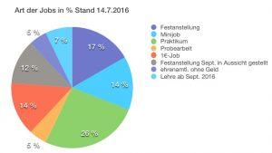 In Beschäftigung vermittelte Flüchtlinge in Hechendorf